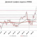 Российские биржи открылись ростом