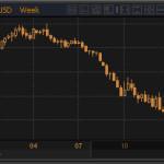 Выкуп не в пользу евро